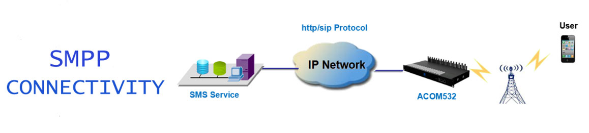 SMPP Connectivity, SMPP Gateway